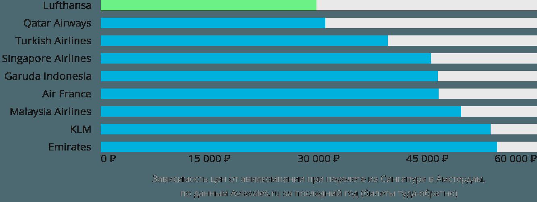 Динамика цен в зависимости от авиакомпании, совершающей перелет из Сингапура в Амстердам