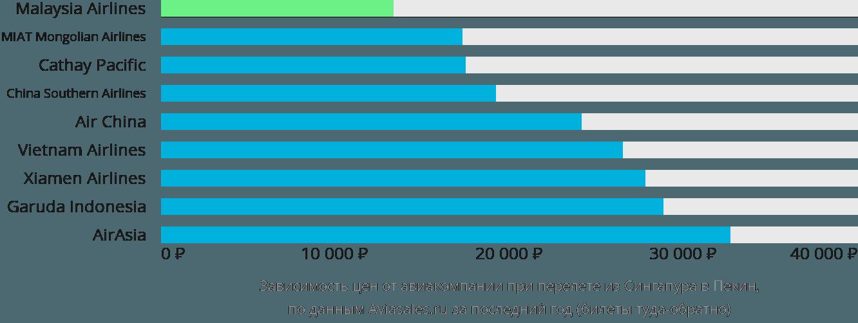 Динамика цен в зависимости от авиакомпании, совершающей перелет из Сингапура в Пекин