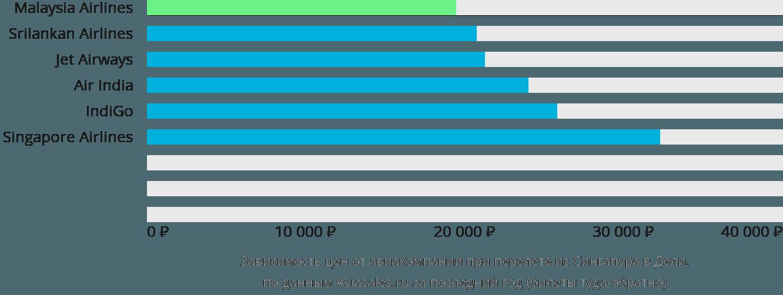 Динамика цен в зависимости от авиакомпании, совершающей перелет из Сингапура в Дели