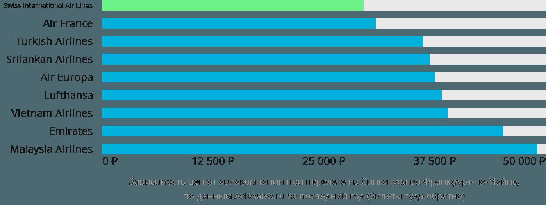 Динамика цен в зависимости от авиакомпании, совершающей перелет из Сингапура во Франкфурт-на-Майне
