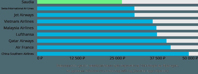 Динамика цен в зависимости от авиакомпании, совершающей перелет из Сингапура во Францию