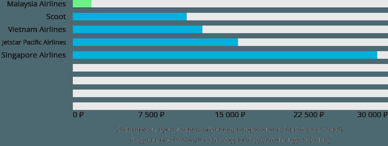 Динамика цен в зависимости от авиакомпании, совершающей перелет из Сингапура в Ханой