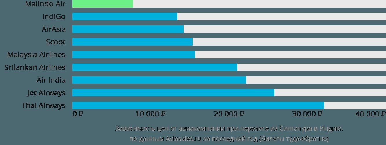Динамика цен в зависимости от авиакомпании, совершающей перелет из Сингапура в Индию