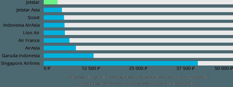 Динамика цен в зависимости от авиакомпании, совершающей перелет из Сингапура в Джакарту