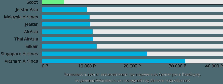 Динамика цен в зависимости от авиакомпании, совершающей перелёт из Сингапура в Камбоджу