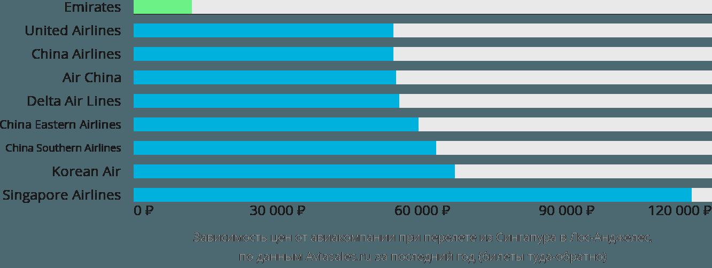 Динамика цен в зависимости от авиакомпании, совершающей перелет из Сингапура в Лос-Анджелес