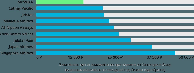Динамика цен в зависимости от авиакомпании, совершающей перелет из Сингапура в Осаку