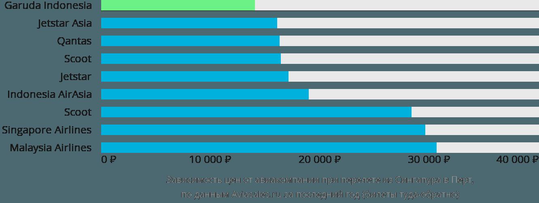Динамика цен в зависимости от авиакомпании, совершающей перелет из Сингапура в Перт