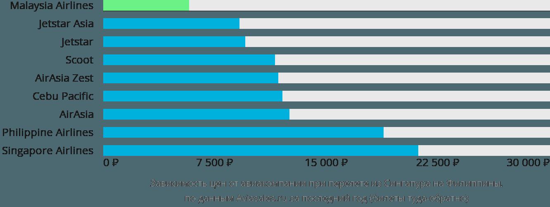 Динамика цен в зависимости от авиакомпании, совершающей перелёт из Сингапура на Филиппины