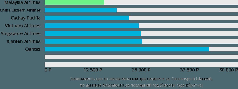 Динамика цен в зависимости от авиакомпании, совершающей перелет из Сингапура в Шанхай
