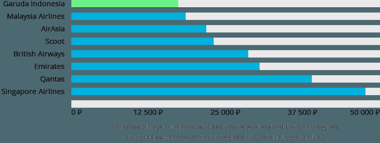 Динамика цен в зависимости от авиакомпании, совершающей перелет из Сингапура в Сидней