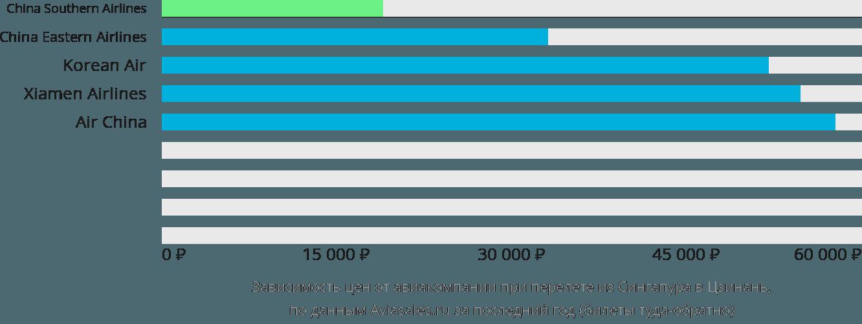 Динамика цен в зависимости от авиакомпании, совершающей перелет из Сингапура в Цзинань