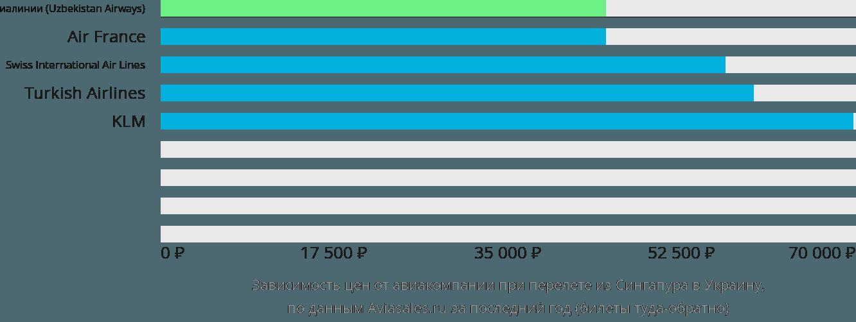 Динамика цен в зависимости от авиакомпании, совершающей перелет из Сингапура в Украину