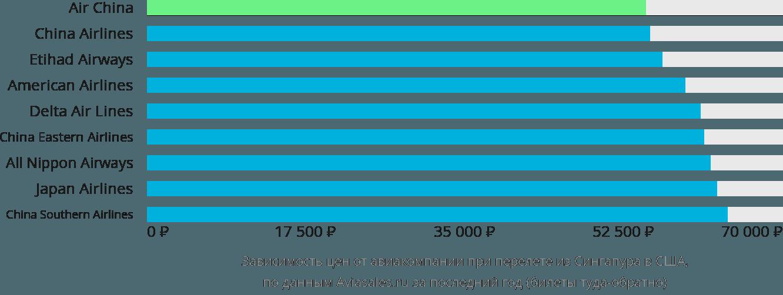 Динамика цен в зависимости от авиакомпании, совершающей перелёт из Сингапура в США