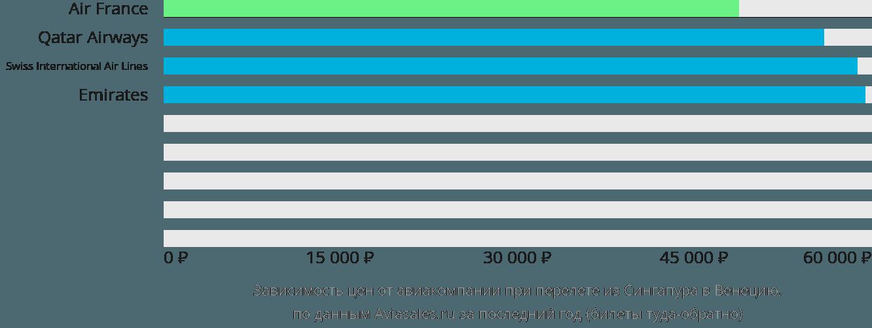 Динамика цен в зависимости от авиакомпании, совершающей перелет из Сингапура в Венецию