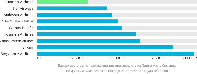 Динамика цен в зависимости от авиакомпании, совершающей перелет из Сингапура в Сямынь