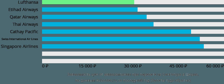 Динамика цен в зависимости от авиакомпании, совершающей перелет из Сингапура в Цюрих