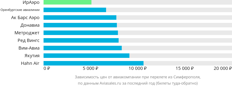 Динамика цен в зависимости от авиакомпании, совершающей перелет из Симферополя (Крым)