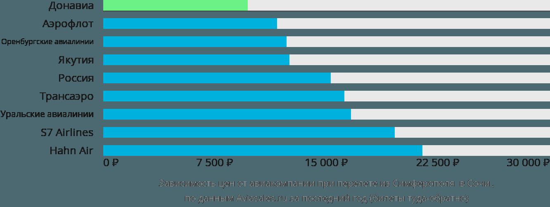 Динамика цен в зависимости от авиакомпании, совершающей перелет из Симферополя в Сочи