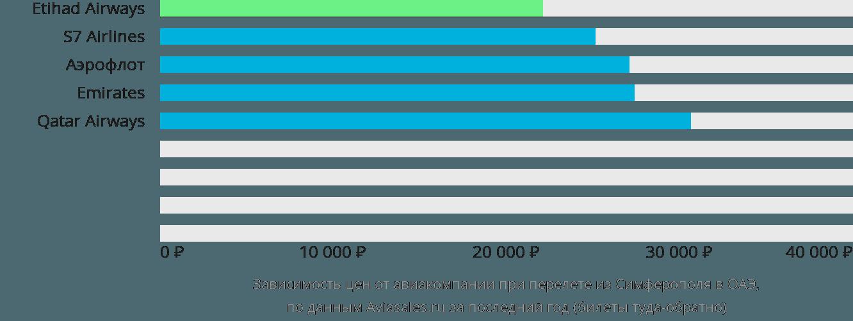 Динамика цен в зависимости от авиакомпании, совершающей перелёт из Симферополя в ОАЭ