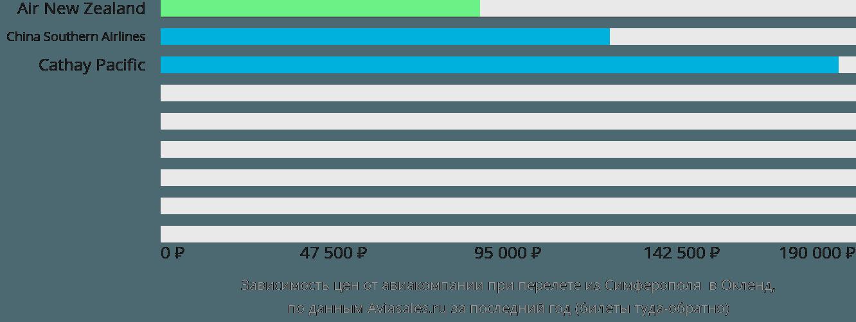 Динамика цен в зависимости от авиакомпании, совершающей перелет из Симферополя в Окленд
