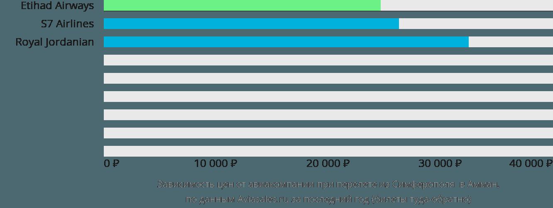 Динамика цен в зависимости от авиакомпании, совершающей перелет из Симферополя  в Амман