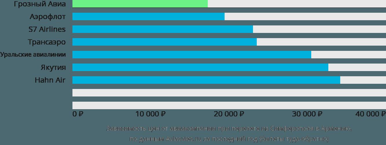 Динамика цен в зависимости от авиакомпании, совершающей перелет из Симферополя в Армению
