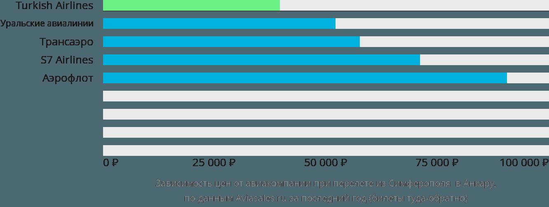 Динамика цен в зависимости от авиакомпании, совершающей перелет из Симферополя в Анкару