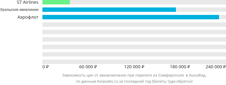 Динамика цен в зависимости от авиакомпании, совершающей перелет из Симферополя в Ашхабад