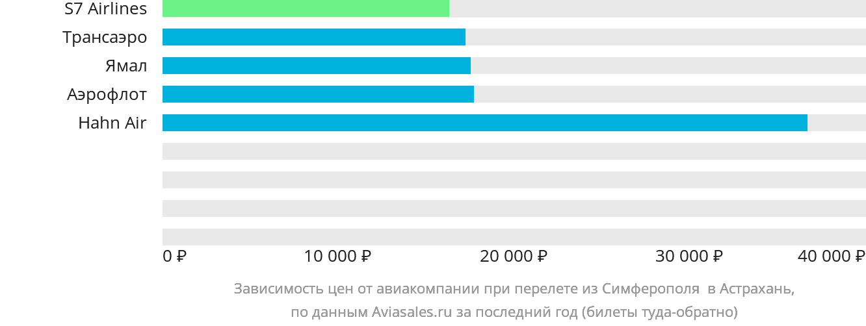 Динамика цен в зависимости от авиакомпании, совершающей перелет из Симферополя в Астрахань
