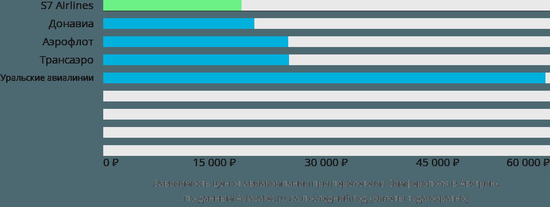 Динамика цен в зависимости от авиакомпании, совершающей перелет из Симферополя в Австрию