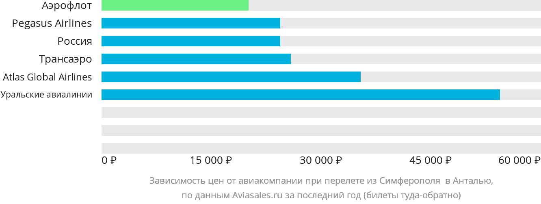 Динамика цен в зависимости от авиакомпании, совершающей перелет из Симферополя в Анталью