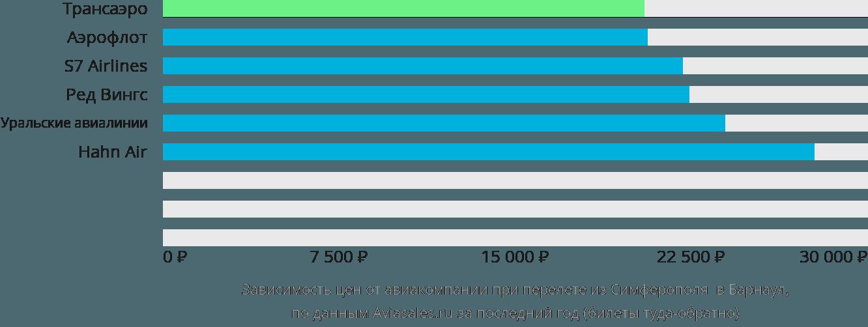 Динамика цен в зависимости от авиакомпании, совершающей перелет из Симферополя в Барнаул