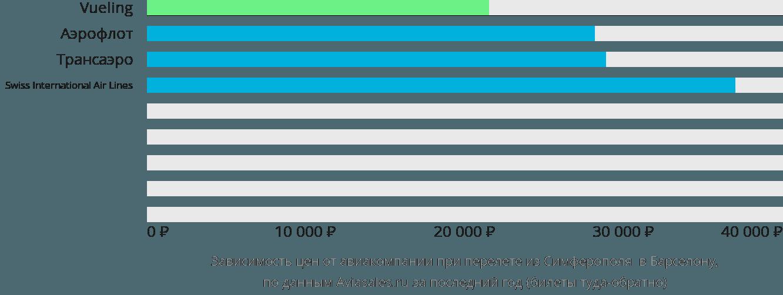 Динамика цен в зависимости от авиакомпании, совершающей перелет из Симферополя в Барселону