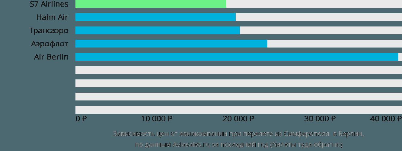 Динамика цен в зависимости от авиакомпании, совершающей перелет из Симферополя в Берлин