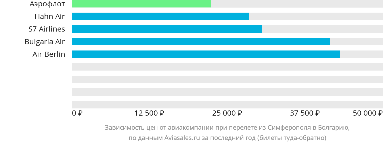 Динамика цен в зависимости от авиакомпании, совершающей перелет из Симферополя в Болгарию