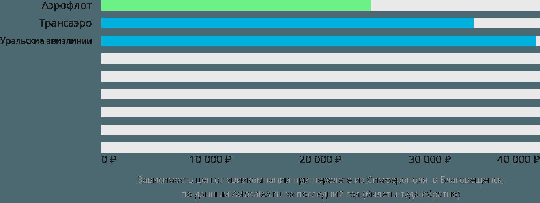 Динамика цен в зависимости от авиакомпании, совершающей перелет из Симферополя  в Благовещенск