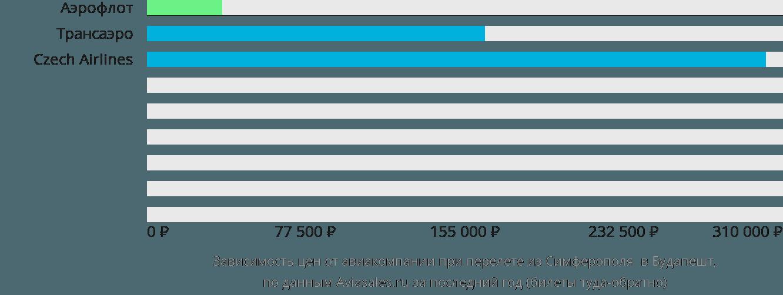 Динамика цен в зависимости от авиакомпании, совершающей перелет из Симферополя  в Будапешт