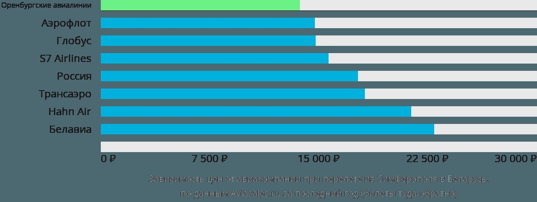 Динамика цен в зависимости от авиакомпании, совершающей перелет из Симферополя в Беларусь