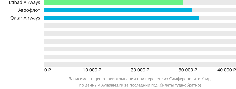 Динамика цен в зависимости от авиакомпании, совершающей перелет из Симферополя в Каир