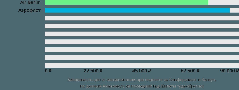 Динамика цен в зависимости от авиакомпании, совершающей перелет из Симферополя  в Канкун