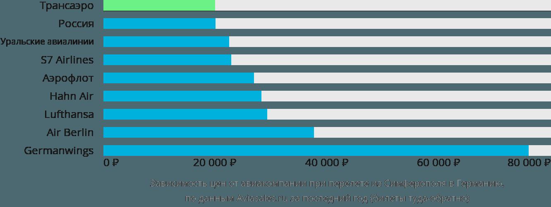 Динамика цен в зависимости от авиакомпании, совершающей перелет из Симферополя в Германию