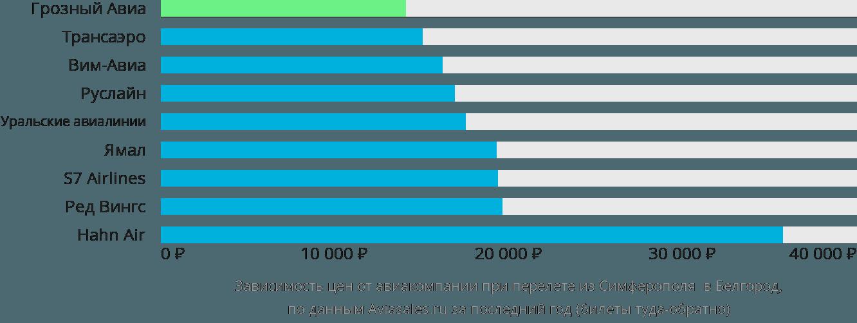 Динамика цен в зависимости от авиакомпании, совершающей перелет из Симферополя в Белгород