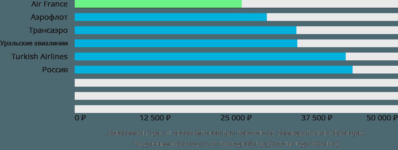 Динамика цен в зависимости от авиакомпании, совершающей перелёт из Симферополя во Францию