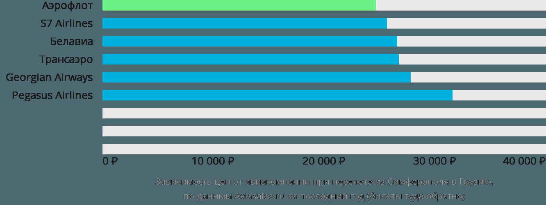 Динамика цен в зависимости от авиакомпании, совершающей перелет из Симферополя в Грузию