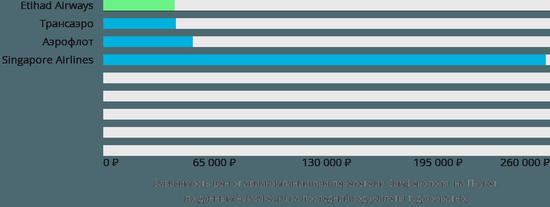 Динамика цен в зависимости от авиакомпании, совершающей перелет из Симферополя на Пхукет