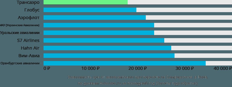 Динамика цен в зависимости от авиакомпании, совершающей перелет из Симферополя в Киев