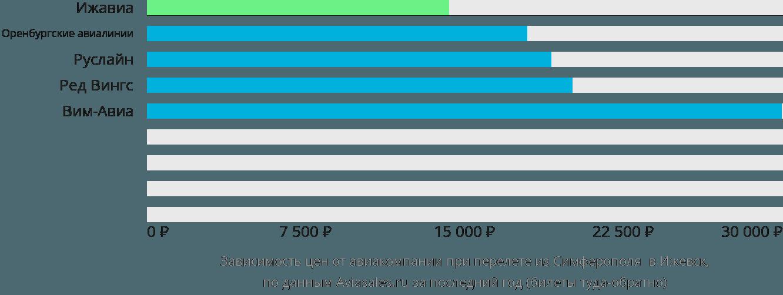 Динамика цен в зависимости от авиакомпании, совершающей перелет из Симферополя в Ижевск