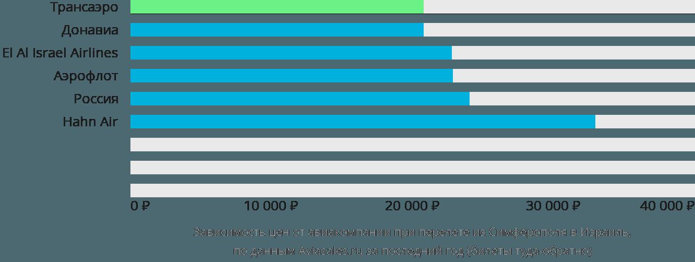 Динамика цен в зависимости от авиакомпании, совершающей перелёт из Симферополя в Израиль