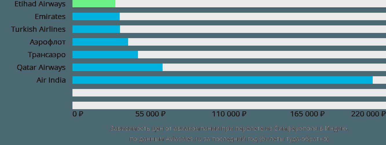 Динамика цен в зависимости от авиакомпании, совершающей перелет из Симферополя в Индию